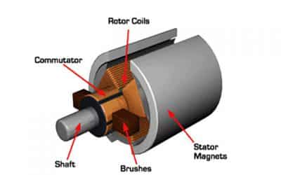 Brushed motor vs Brushless motor