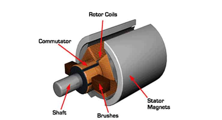 Brushed motors