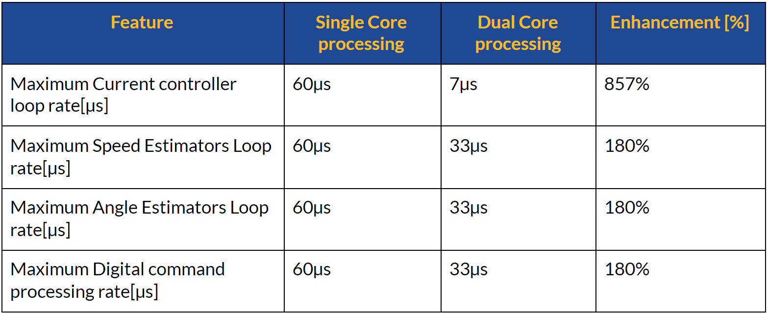 Multi-Core Motor Controlling and how it is shaping the future 4