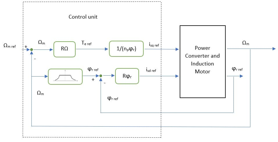 Induction Motor and VFD 20