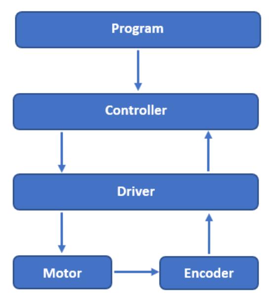 Servo Motor Explained [+ Arduino Servo] 2