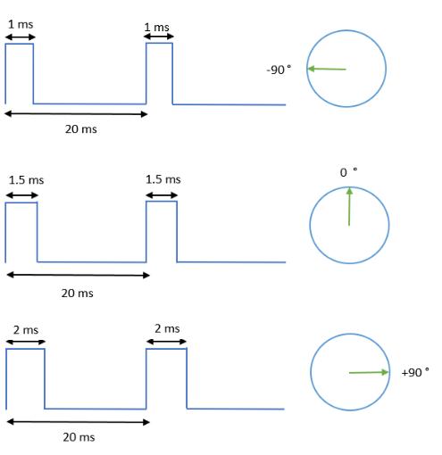 Servo Motor Explained [+ Arduino Servo] 11