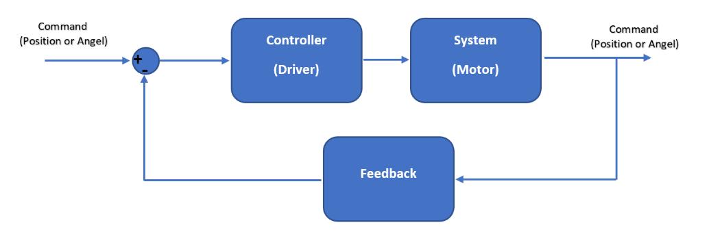 Servo Motor Explained [+ Arduino Servo] 1