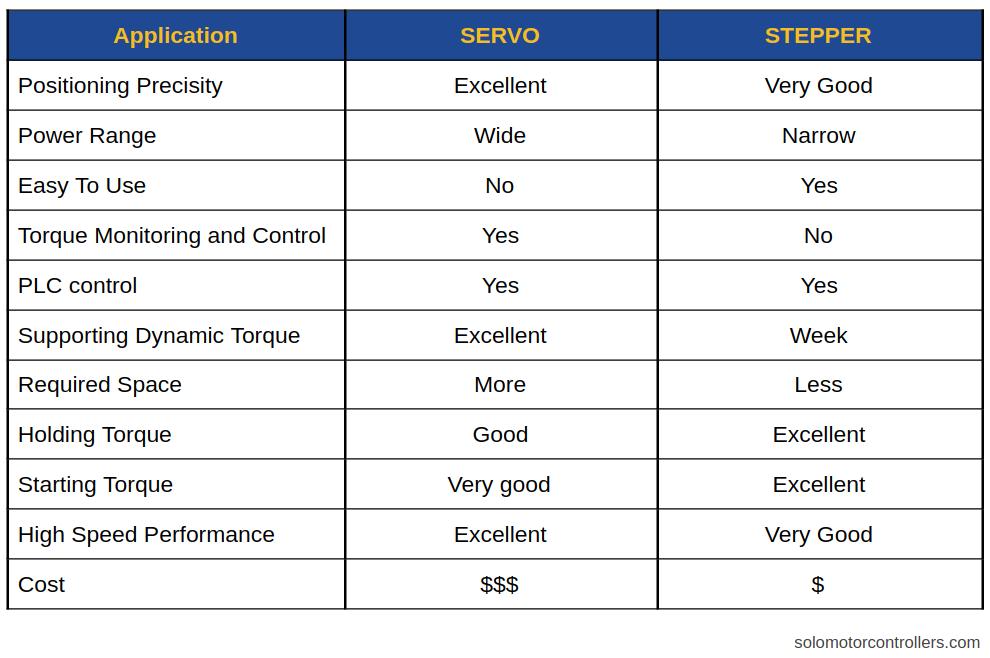 Servo Motor Explained [+ Arduino Servo] 7