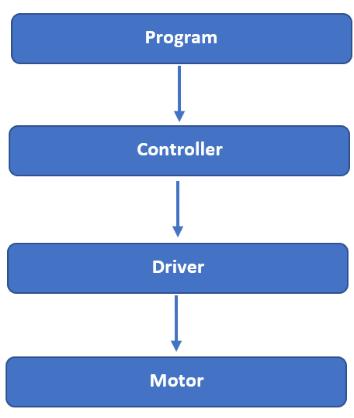 Servo Motor Explained [+ Arduino Servo] 6